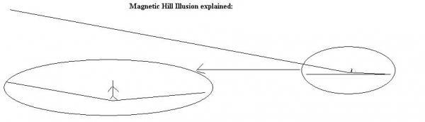 magnetic hill illusion.JPG