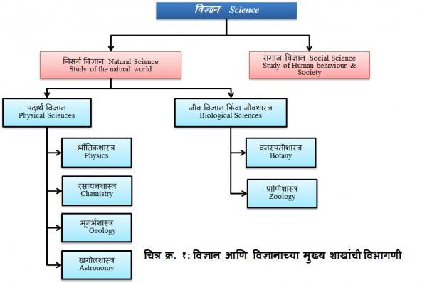 1_vaiGnyaanik_shaakhaa_vibhaagaNi.jpg