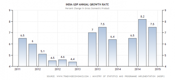 india-gdp-growth-annual_1.png