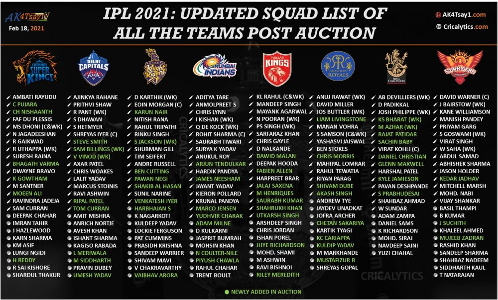 IPL-2021-final-and-updated-squad-list-of-all-teams-after-Auction-e1613663034681.jpg