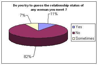 Perception- Relationship status.JPG