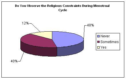 Religious Constraints.JPG