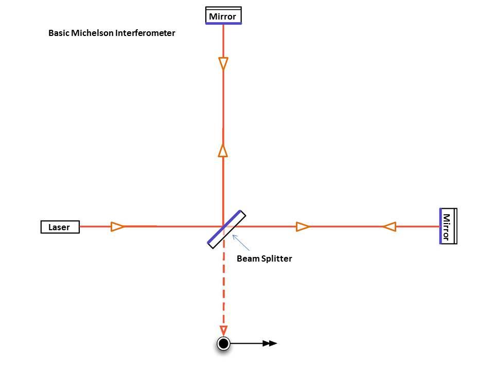Basic_michelson_labeled.jpg