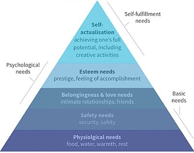 400px-Maslow's_Hierarchy_of_Needs.jpg