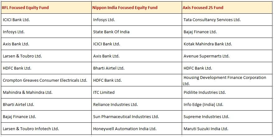 01 Top 3  funds.jpg