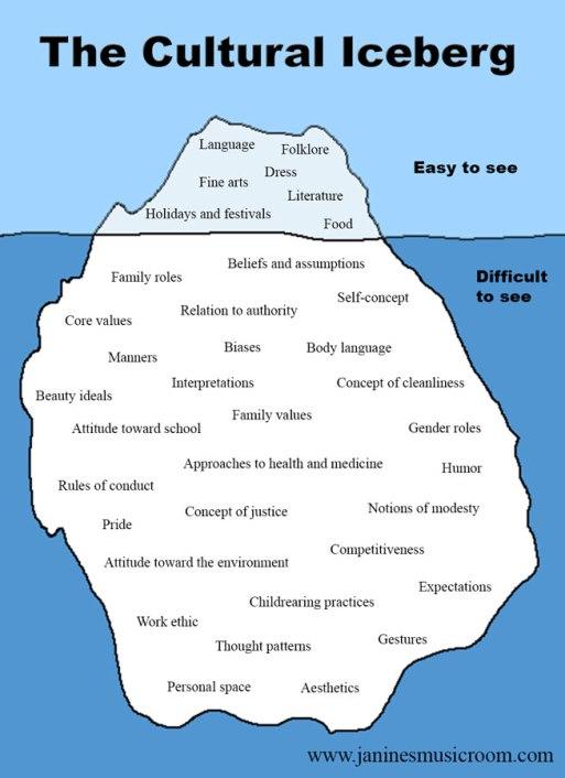 Cultural iceberg.jpg